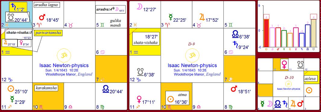 Navamsha D-9 Varga Ninth Divisional Harmonic Chart - BP Lama